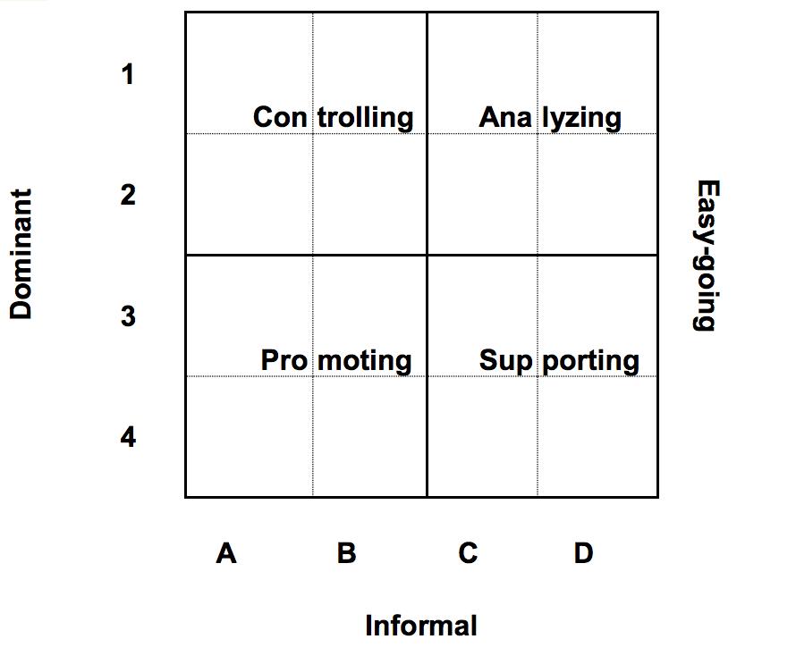 Personality Test Matrix
